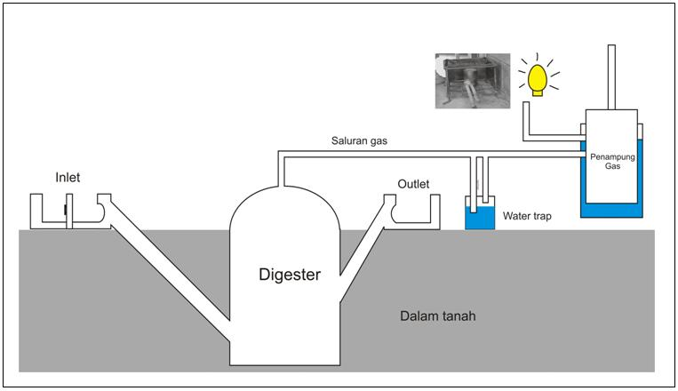 Penerapan Teknologi Biogas Sebagai Sumber Energi Alternatif